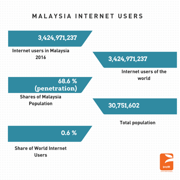 malaysia internet users statistics
